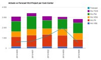 sql server - Combo google chart with php from mssql ...