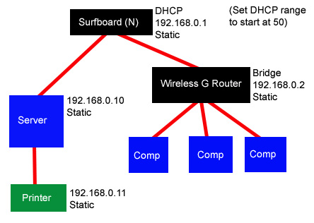 networking - Networked Printer Behind Second Router - Super User