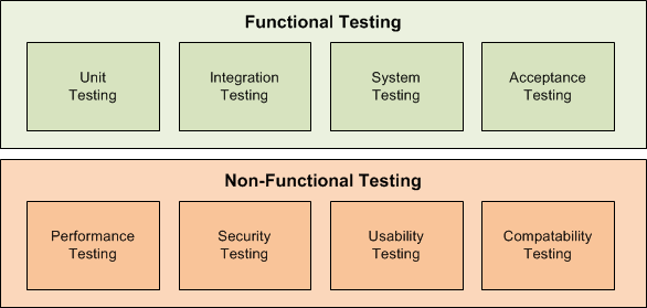 How Do You Define Functional Testing With Two Popular And