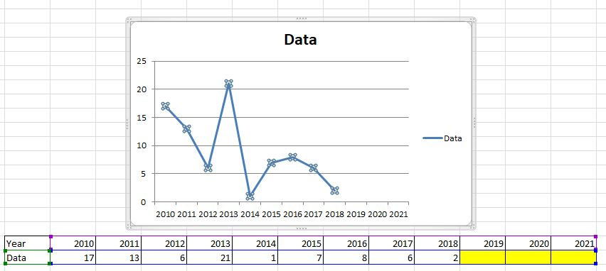 How to make an excel graph automatically extend the data range as