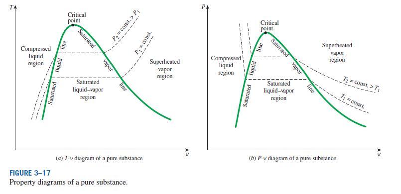 pressure volume diagram