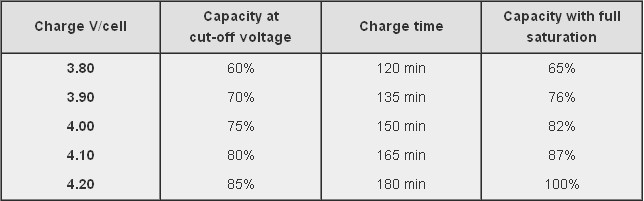 batteries - LiPoly Battery - When to stop draining? - Electrical