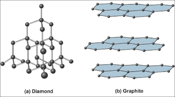 bond - Is the valency of carbon satisfied in graphite? - Chemistry - carbon bonds