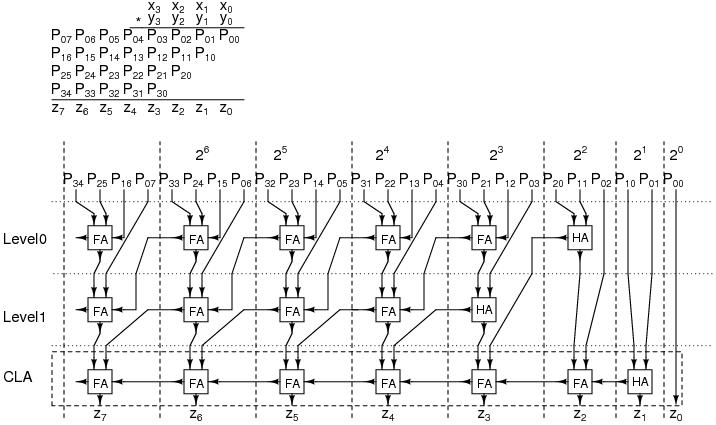 xilinx - Multiplier 4-bit with verilog using just full adders