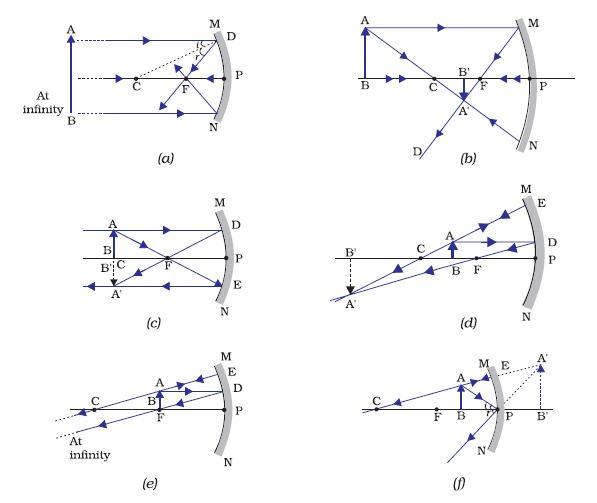 ray diagram real