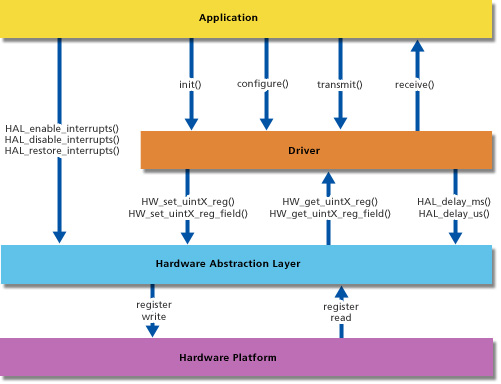 uml - How to create a Block Diagram - Stack Overflow