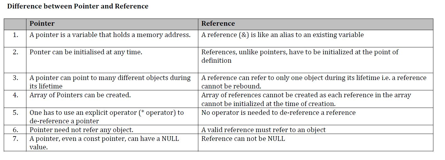 c++ - Pointer vs Reference - Stack Overflow - point of reference