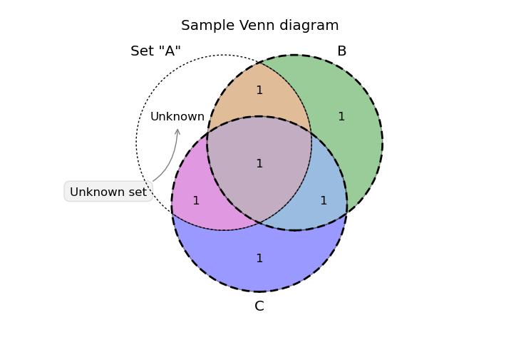 matplotlib venn diagram