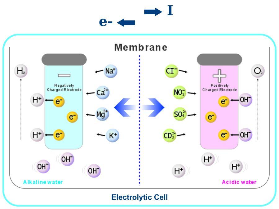 diagram of electrolysis of water