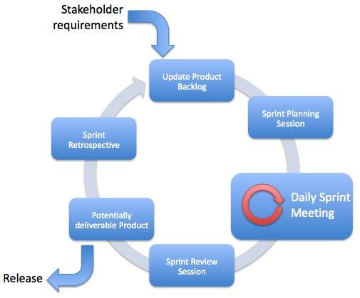 agile - Scrum Sprint vs milestone vs release - Project Management