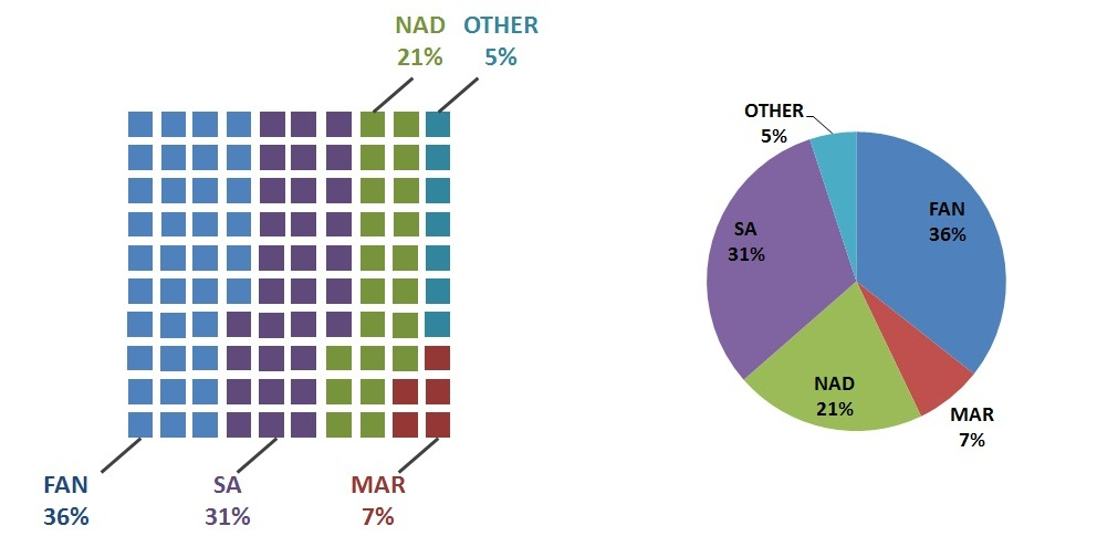 data visualization - Problems with pie charts - Cross Validated
