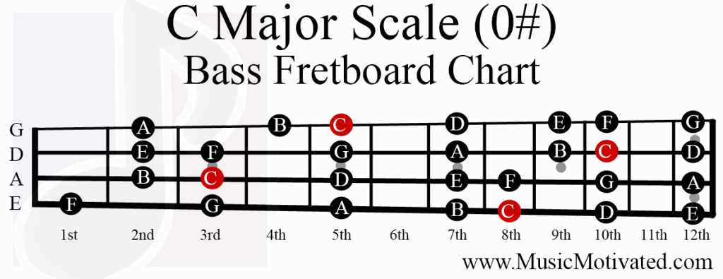 guitar - Do Scale Shapes change with different tunings? - Music