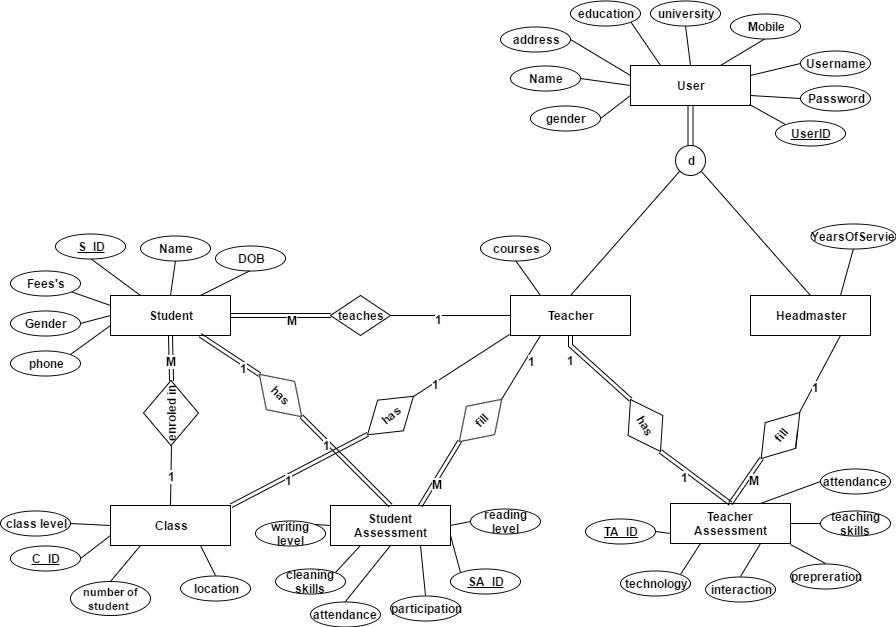 er diagram dbms pdf