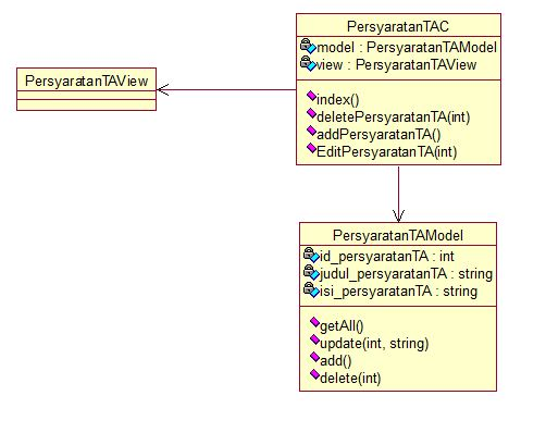 Class Diagram MVC pattern codeigniter - Stack Overflow