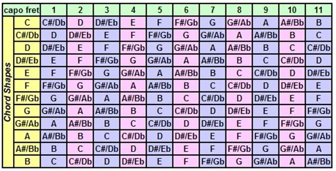 Guitar tuning to a different key question - Music Practice  Theory - capo chart
