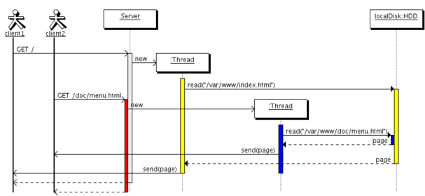 sample sequence diagram example
