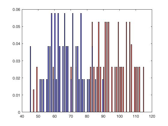 matlab - Match template histogram with testing histogram - Stack - histogram template