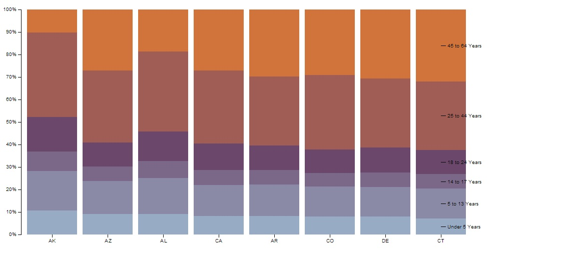 clojure - How to get a normalized staked bar chart using Incanter - what is a bar chart