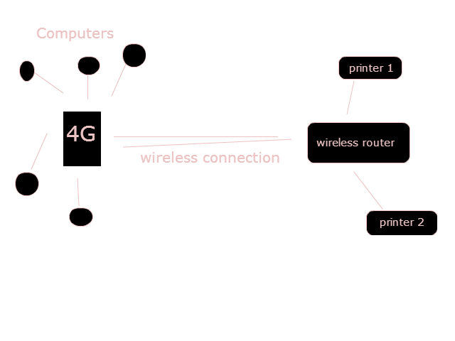 networking - connect wireless router to 4g modem /router - Super User