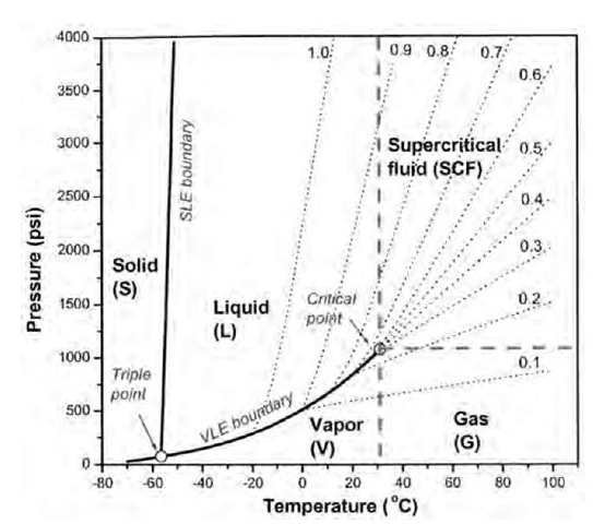 water phase diagram psi f