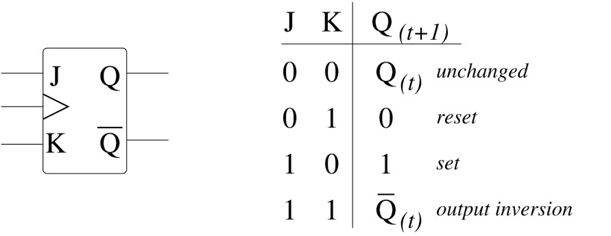 flipflop symbol and truth table