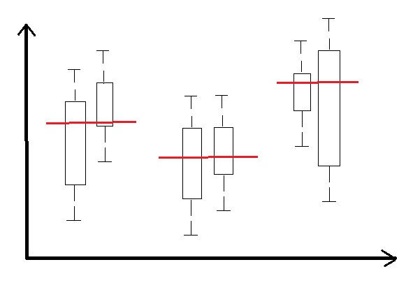 microsoft excel - Three pairs of box whisker plots in one coordinate