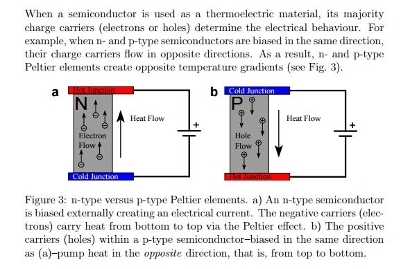 Semiconductor Physics What Does It Mean By Positive