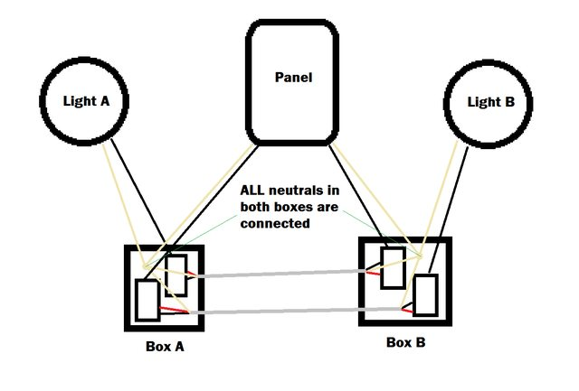wiring 4 receptacles with 3 way switches