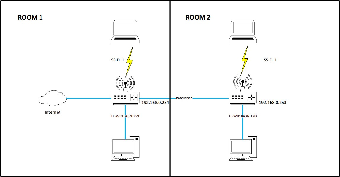 home wireless network setup diagram