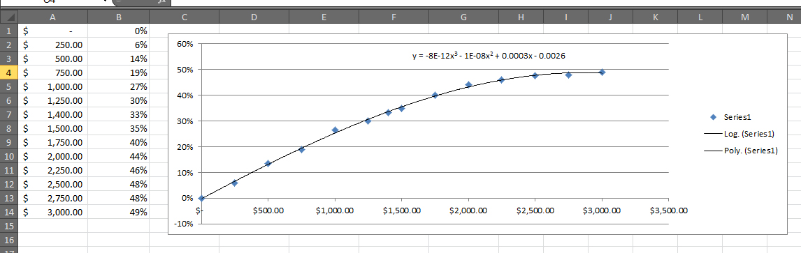 regression - Use a trendline formula to get values for any given X - creating formulas in excel
