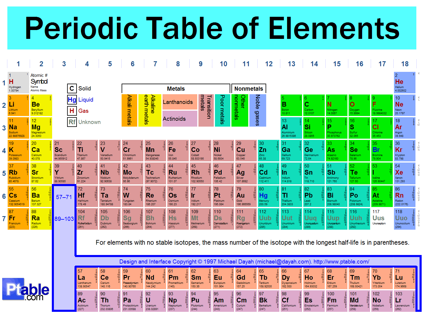 Reference Request Periodic Table For Printing