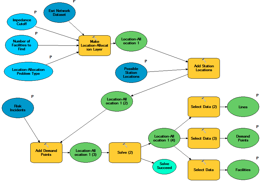 Interview Questions For Desktop Support Careercertinfo Arcgis Desktop Network Analyst Location Allocation For