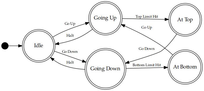 finite state machine diagram examples