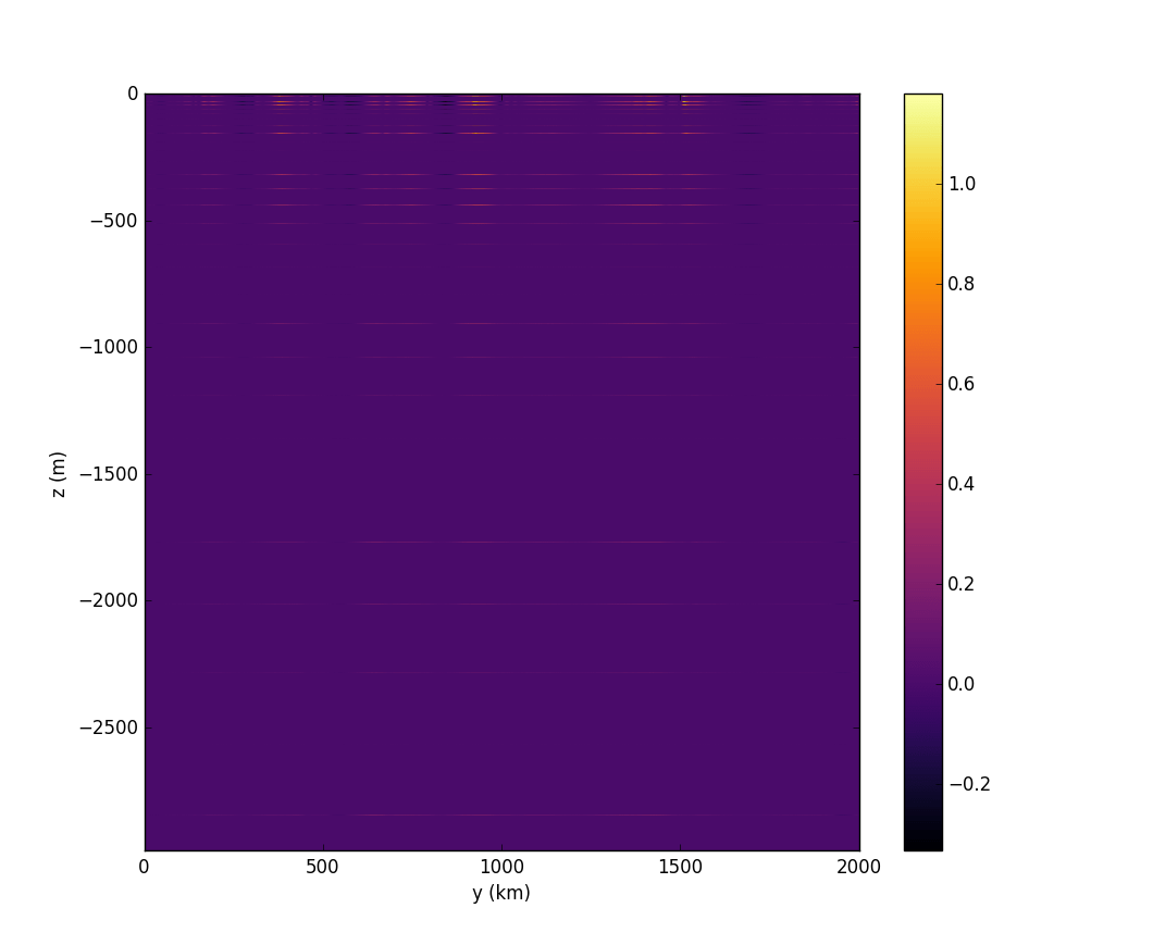 Set_bad Cmap Matplotlib Plotting A 2d Contour Plot In Python With