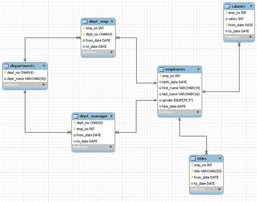 Are there any 3NF tables in the MySQL employee sample database
