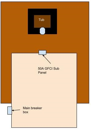wiring - How to properly wire GFCI Subpanel and Hot Tub - Home