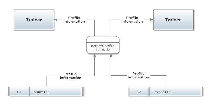 entity framework - Can 2 entities use same process in Data Flow - Data Flow Chart