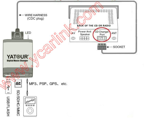 audio - 8 pin aux audo cable into cd-changer port on radio? - Motor