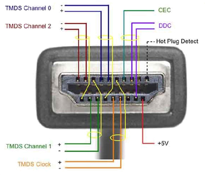 How to connect a female connector to HDMI Cable? - Super User