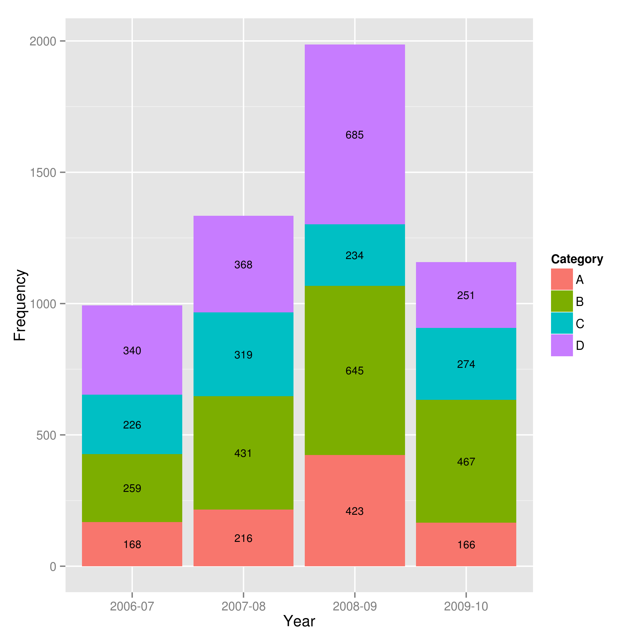 Bar Data Showing Data Values On Stacked Bar Chart In Ggplot2 Stack Overflow