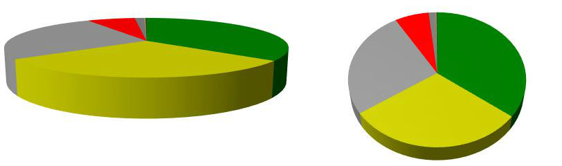excel - I\u0027m using SpreadSheetGear to create a 3D Pie chart How do I