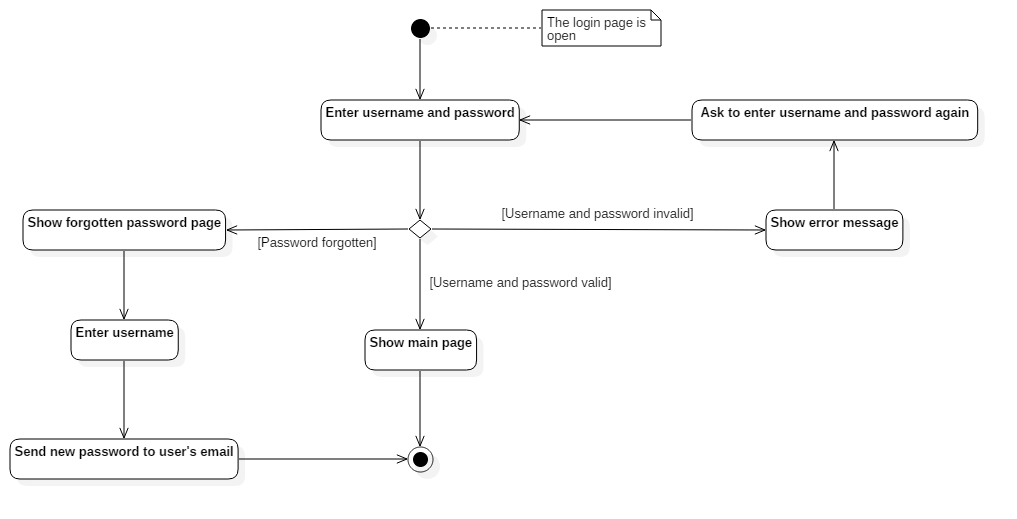 statechart diagram for login page