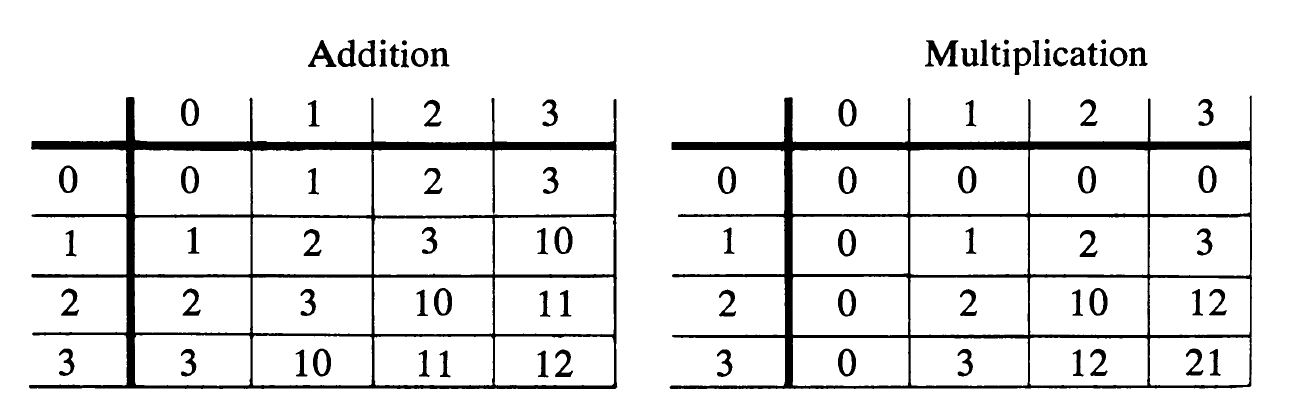 Addition and Multiplication Tables - TeX - LaTeX Stack Exchange - multiplication table