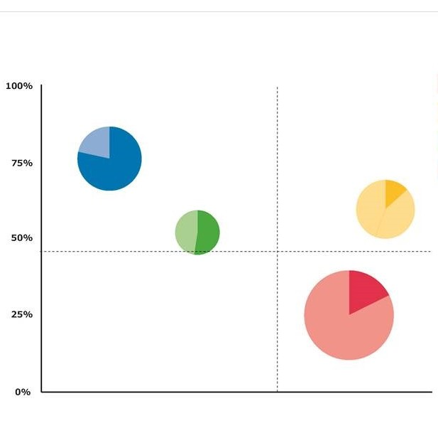 D3js pie chart to show the percentage of sales in each quarter