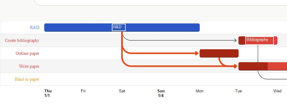 google visualizations, add label to gantt chart - Stack Overflow