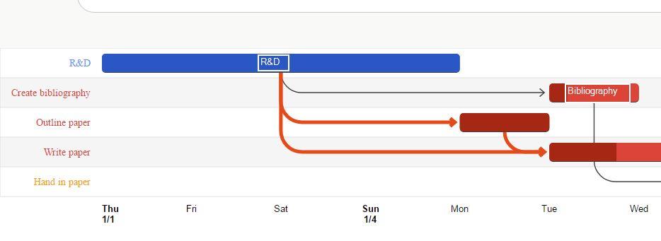 google visualizations, add label to gantt chart - Stack Overflow - gantt chart
