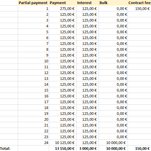 calculate balloon payment formula