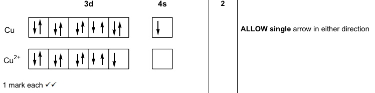 electronic configuration - Is the order of orientation of electron