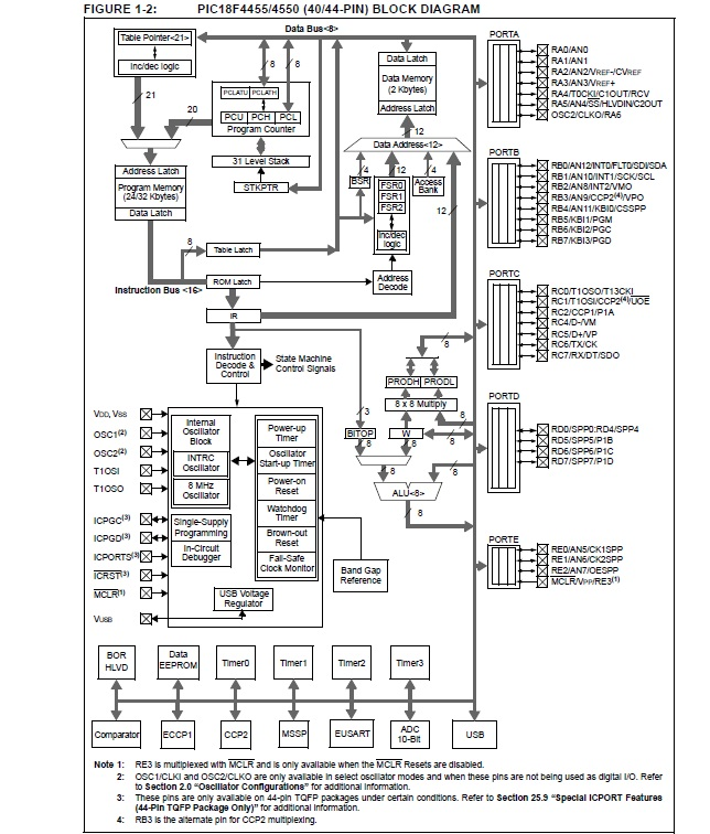 pic - How to understand the block diagram of microcontroller