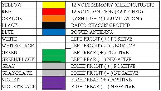 sony wiring harness color code